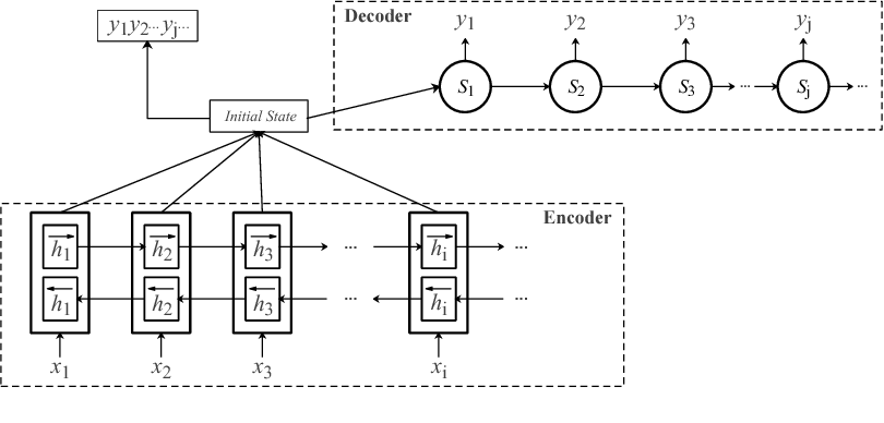 Figure 1 for Neural Machine Translation with Word Predictions