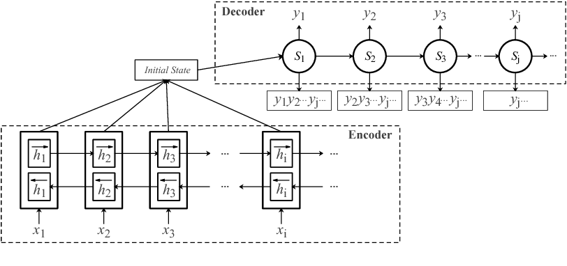 Figure 3 for Neural Machine Translation with Word Predictions