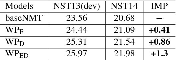 Figure 4 for Neural Machine Translation with Word Predictions