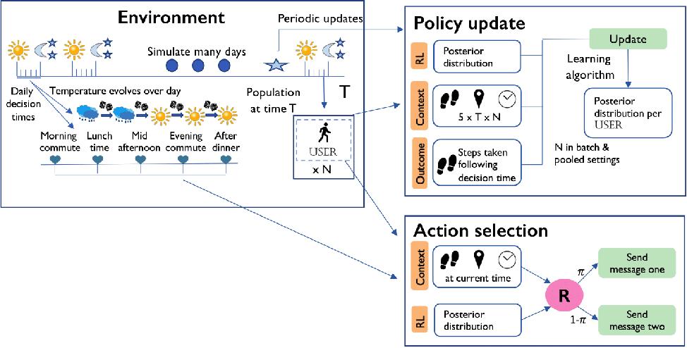Figure 3 for IntelligentPooling: Practical Thompson Sampling for mHealth