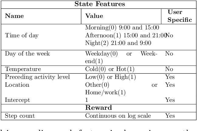 Figure 2 for IntelligentPooling: Practical Thompson Sampling for mHealth