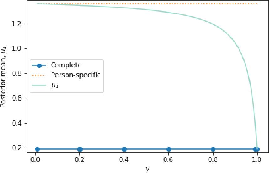 Figure 1 for IntelligentPooling: Practical Thompson Sampling for mHealth