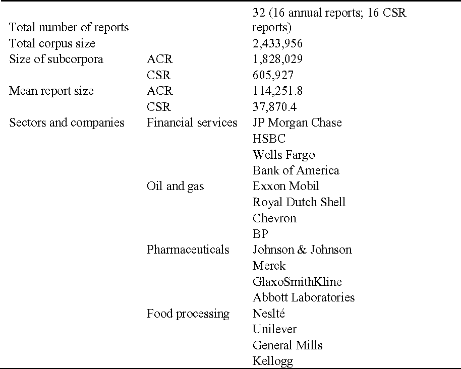 Table 2 from Building a trustworthy corporate identity: A corpus