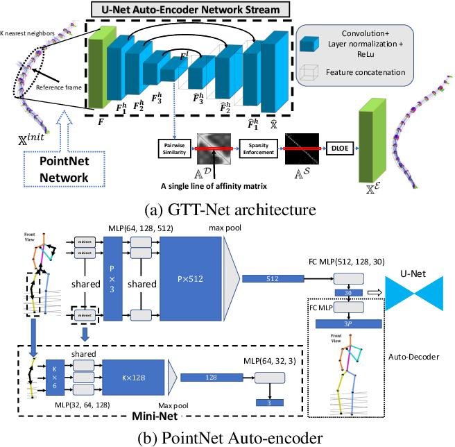 Figure 2 for GTT-Net: Learned Generalized Trajectory Triangulation