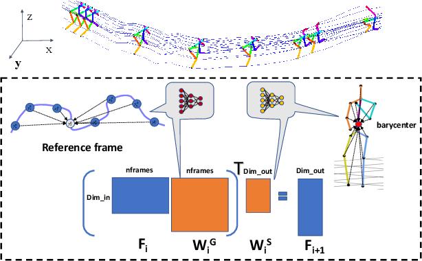 Figure 3 for GTT-Net: Learned Generalized Trajectory Triangulation