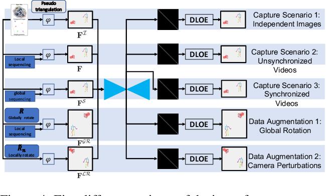 Figure 4 for GTT-Net: Learned Generalized Trajectory Triangulation
