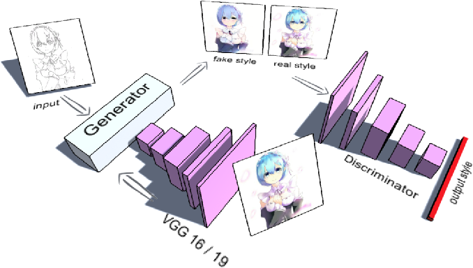 Figure 2 for Style Transfer for Anime Sketches with Enhanced Residual U-net and Auxiliary Classifier GAN