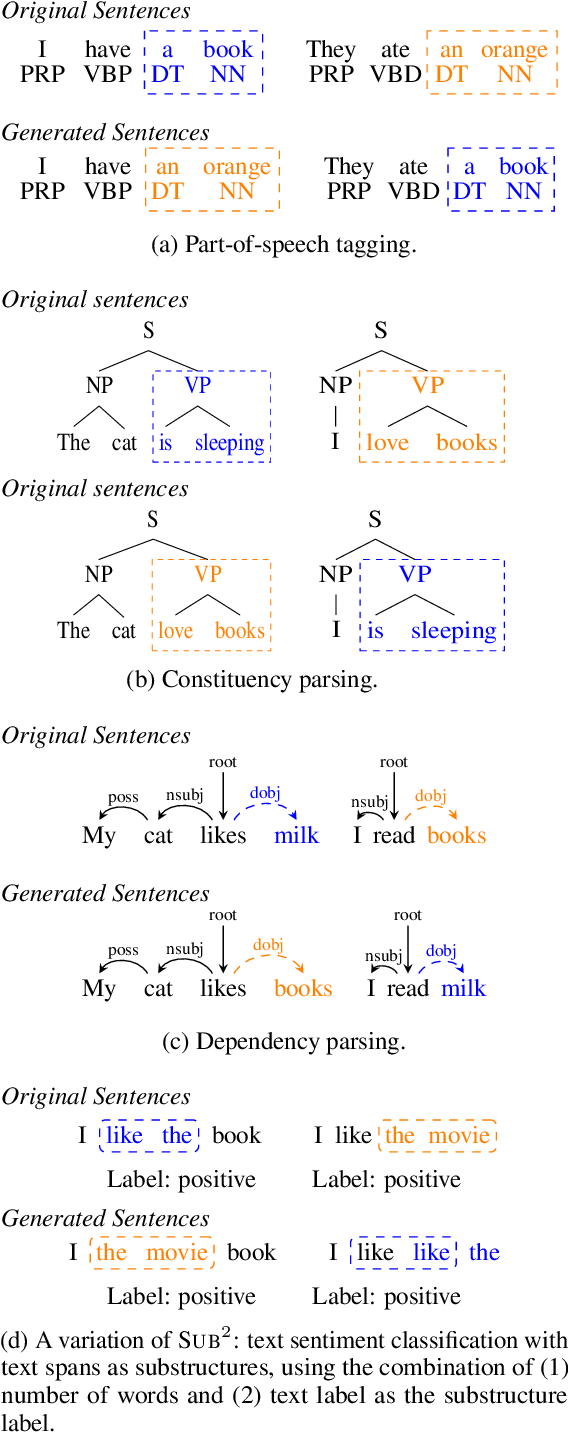 Figure 1 for Substructure Substitution: Structured Data Augmentation for NLP