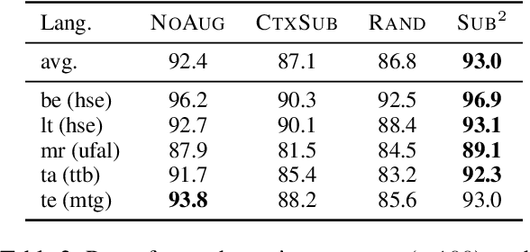 Figure 3 for Substructure Substitution: Structured Data Augmentation for NLP