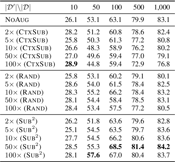Figure 4 for Substructure Substitution: Structured Data Augmentation for NLP