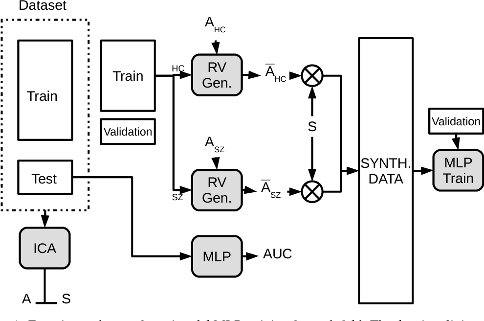Figure 1 for Improving Classification Rate of Schizophrenia Using a Multimodal Multi-Layer Perceptron Model with Structural and Functional MR