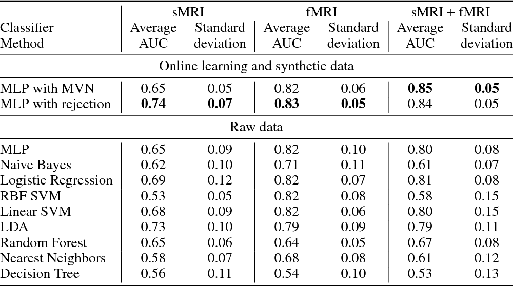 Figure 2 for Improving Classification Rate of Schizophrenia Using a Multimodal Multi-Layer Perceptron Model with Structural and Functional MR
