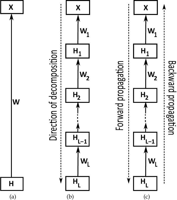 Figure 2 for Deep matrix factorizations