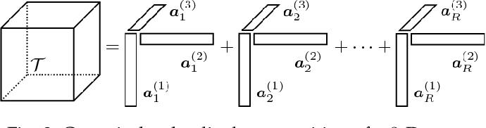 Figure 3 for Deep matrix factorizations