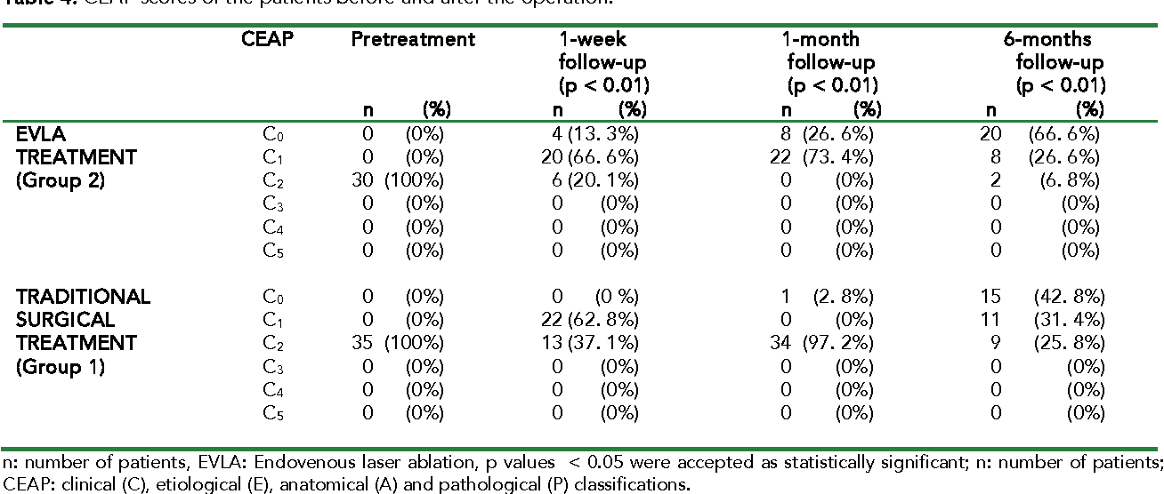 Comparison of Early and Mid-term Outcomes of Endovenous Laser ...