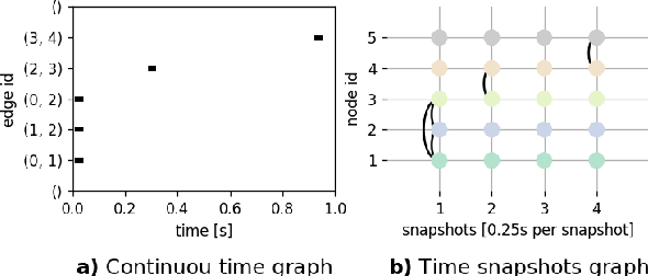 Figure 2 for TG-GAN: Deep Generative Models for Continuously-time Temporal Graph Generation