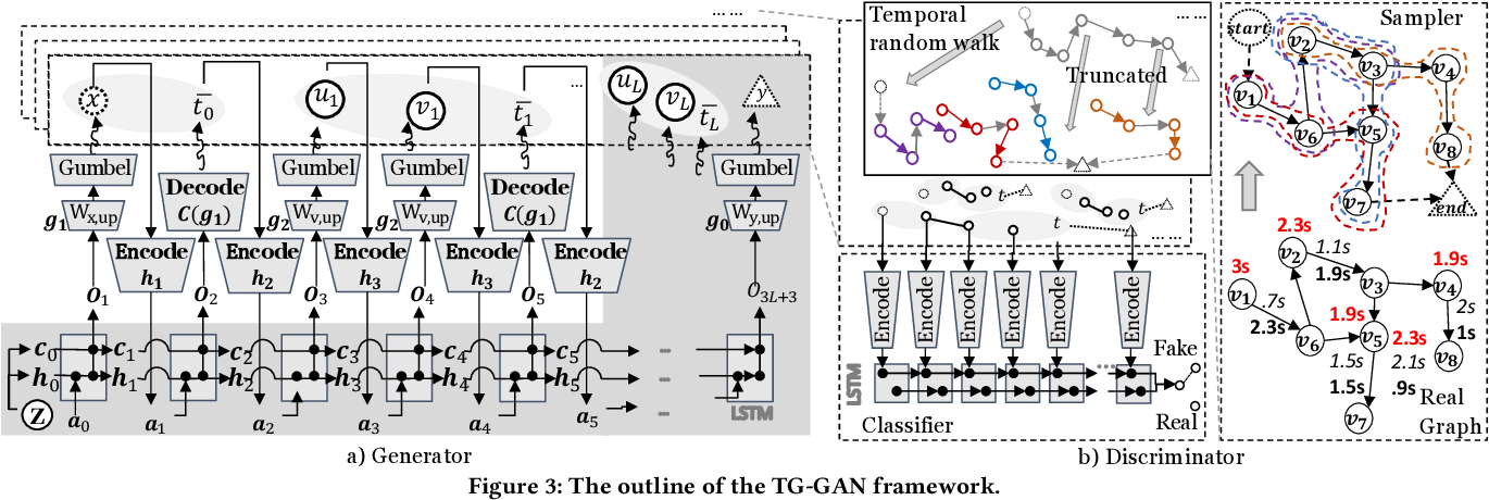 Figure 3 for TG-GAN: Deep Generative Models for Continuously-time Temporal Graph Generation