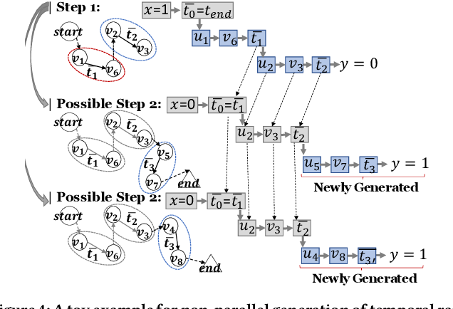 Figure 4 for TG-GAN: Deep Generative Models for Continuously-time Temporal Graph Generation