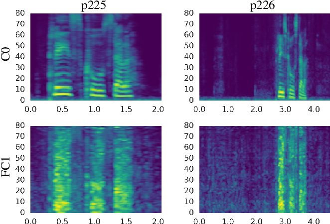 Figure 1 for On Using Backpropagation for Speech Texture Generation and Voice Conversion