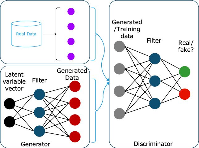 Figure 4 for Deep Learning for IoT Big Data and Streaming Analytics: A Survey
