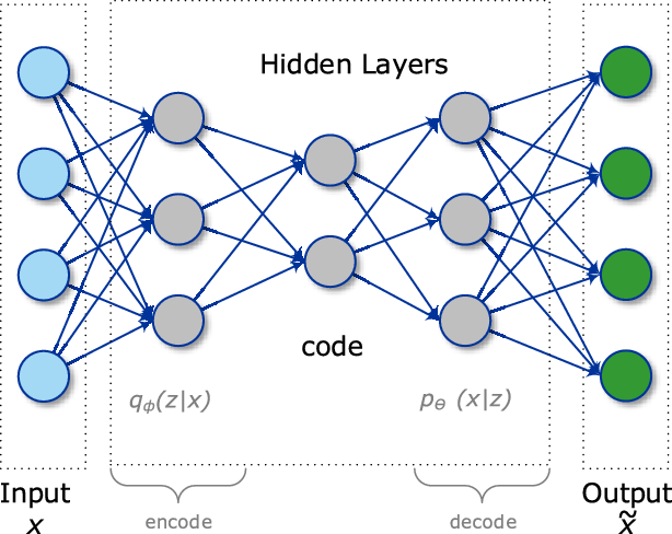 Figure 3 for Deep Learning for IoT Big Data and Streaming Analytics: A Survey