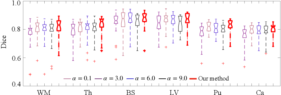 Figure 2 for Bayesian Atlas Building with Hierarchical Priors for Subject-specific Regularization