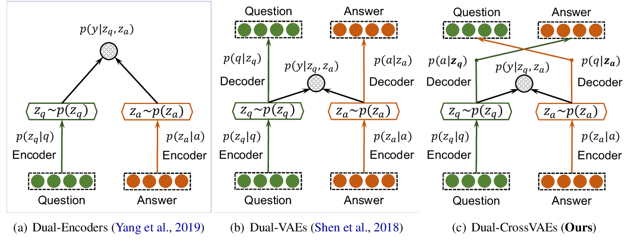 Figure 2 for Crossing Variational Autoencoders for Answer Retrieval
