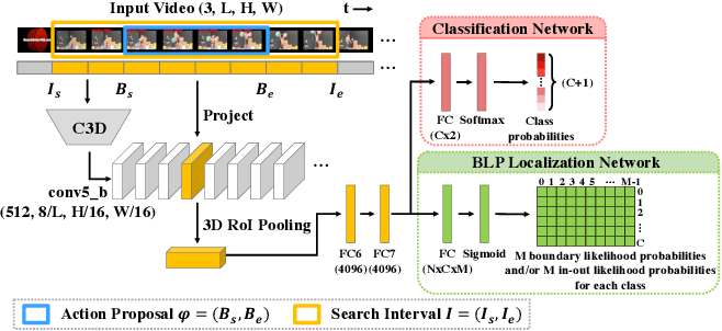 Figure 3 for BLP - Boundary Likelihood Pinpointing Networks for Accurate Temporal Action Localization
