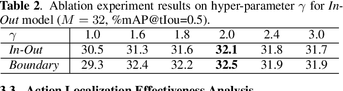 Figure 4 for BLP - Boundary Likelihood Pinpointing Networks for Accurate Temporal Action Localization