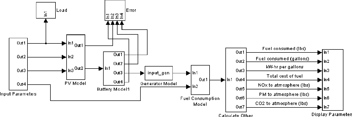 Figure 2 from Simulink model for economic analysis and
