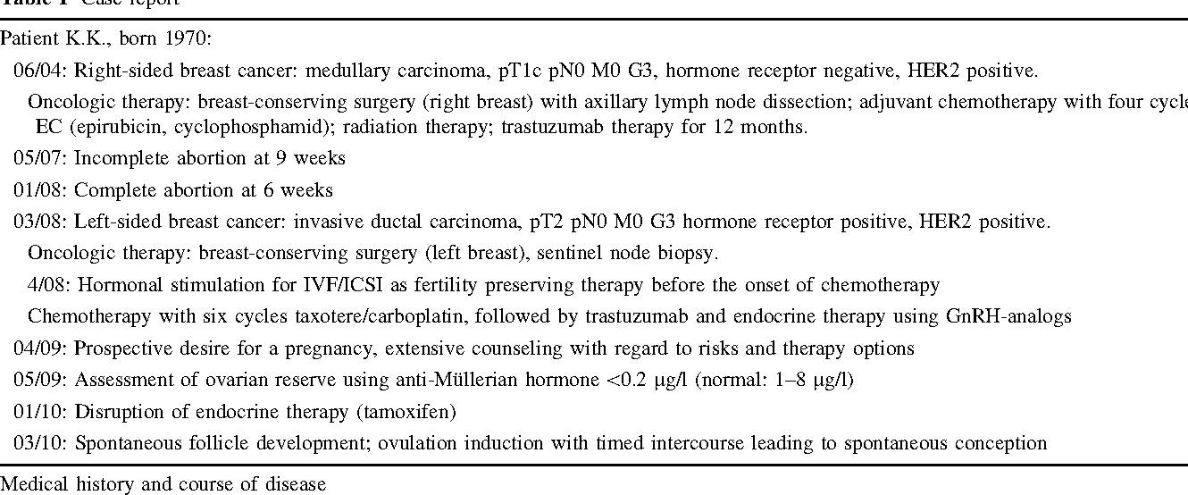 Breast cancer case report