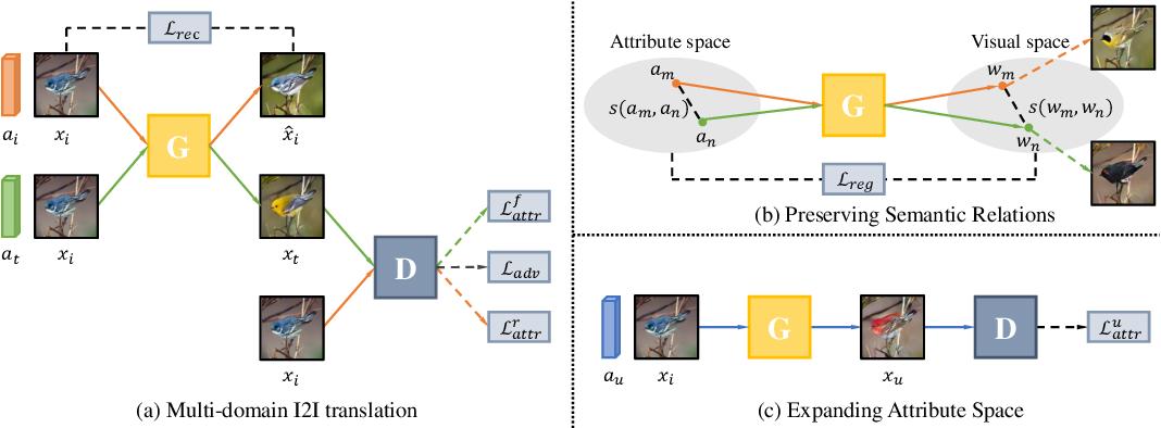 Figure 3 for Toward Zero-Shot Unsupervised Image-to-Image Translation