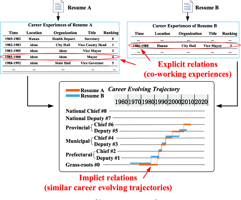 Figure 1 for ResumeVis: A Visual Analytics System to Discover Semantic Information in Semi-structured Resume Data