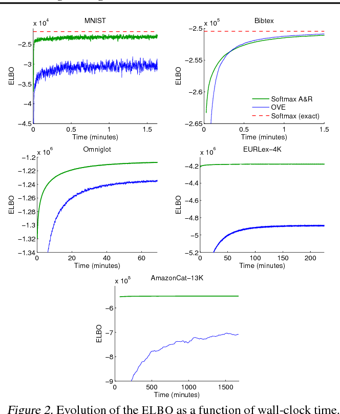 Figure 3 for Augment and Reduce: Stochastic Inference for Large Categorical Distributions