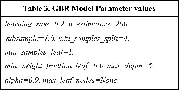 Figure 3 for Customized Routing Optimization Based on Gradient Boost Regressor Model