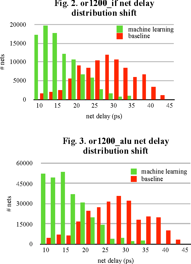 Figure 4 for Customized Routing Optimization Based on Gradient Boost Regressor Model