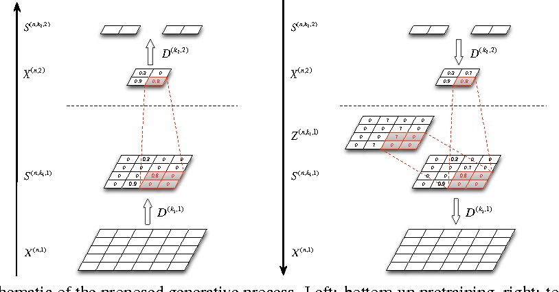 Figure 1 for A Generative Model for Deep Convolutional Learning