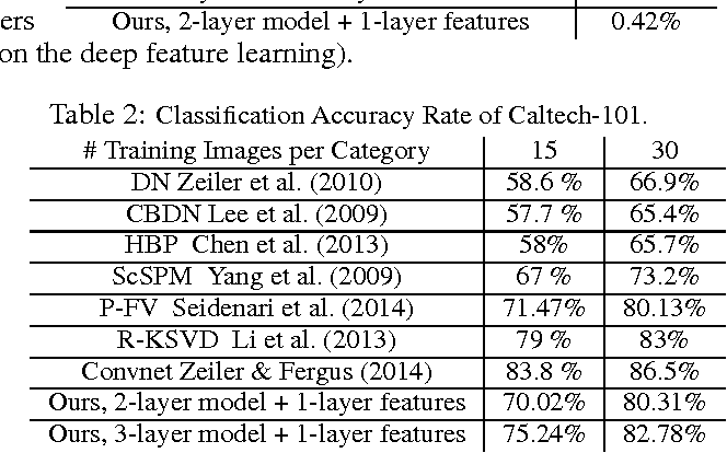 Figure 2 for A Generative Model for Deep Convolutional Learning