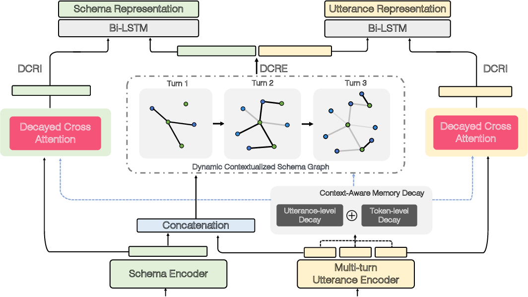 Figure 3 for Dynamic Hybrid Relation Network for Cross-Domain Context-Dependent Semantic Parsing
