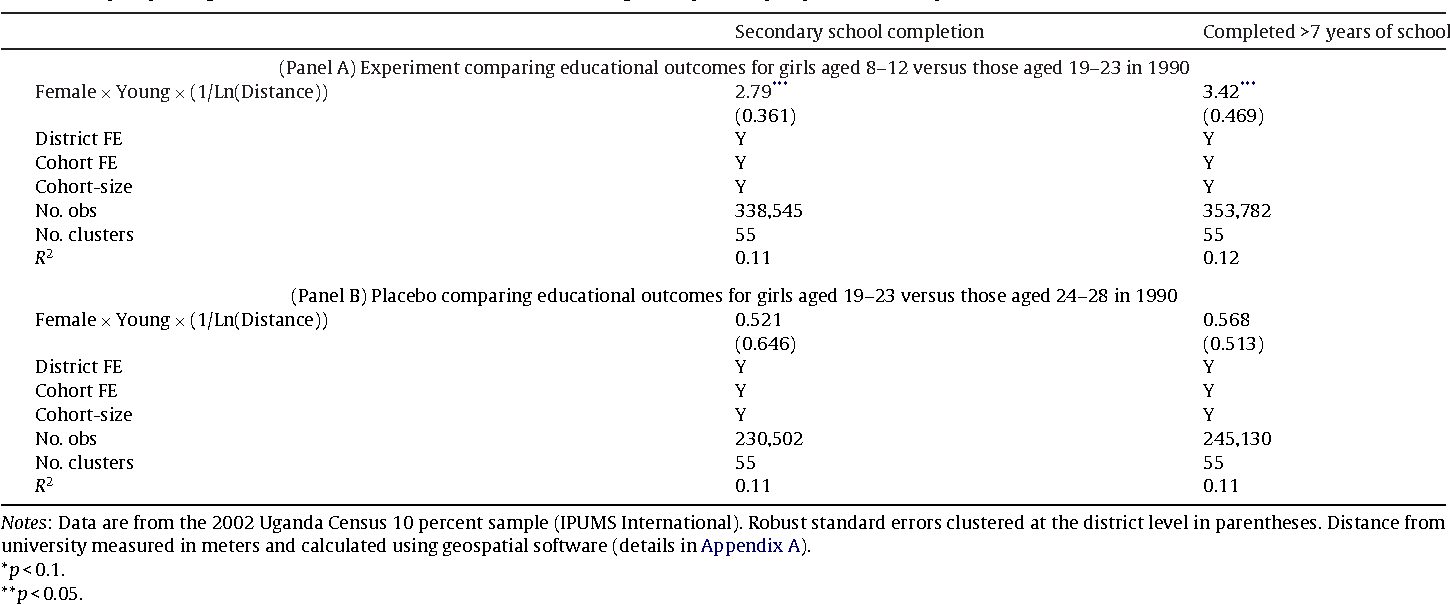 Table 5 Effect Of The Policy On Higher Education Coefficients Interaction Gender