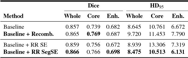 Figure 2 for Adaptive feature recombination and recalibration for semantic segmentation: application to brain tumor segmentation in MRI
