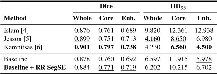 Figure 4 for Adaptive feature recombination and recalibration for semantic segmentation: application to brain tumor segmentation in MRI