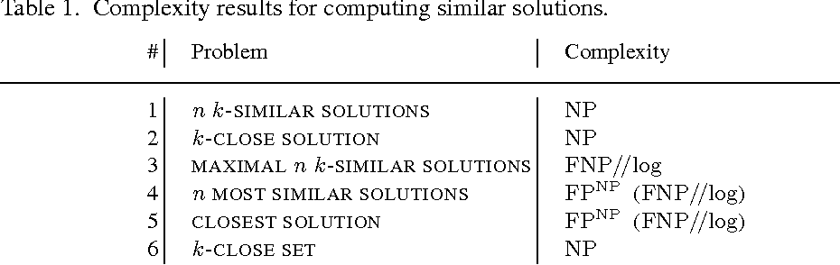 Figure 1 for Finding Similar/Diverse Solutions in Answer Set Programming