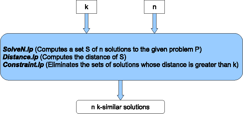Figure 2 for Finding Similar/Diverse Solutions in Answer Set Programming