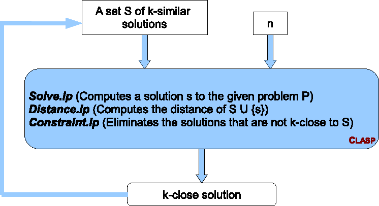 Figure 3 for Finding Similar/Diverse Solutions in Answer Set Programming
