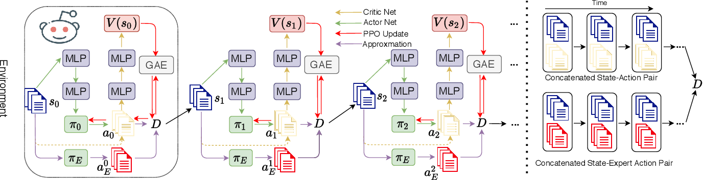 Figure 3 for Generative Inverse Deep Reinforcement Learning for Online Recommendation