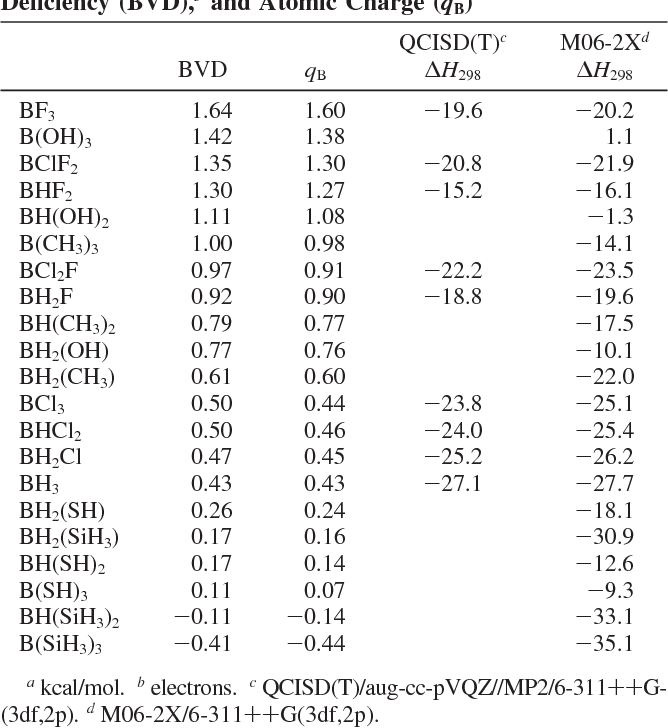 Table 1 from periodic trends and index of boron lewis acidity table 1 urtaz Images
