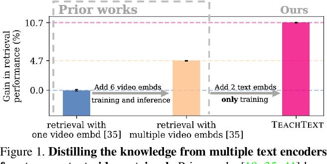 Figure 1 for TEACHTEXT: CrossModal Generalized Distillation for Text-Video Retrieval