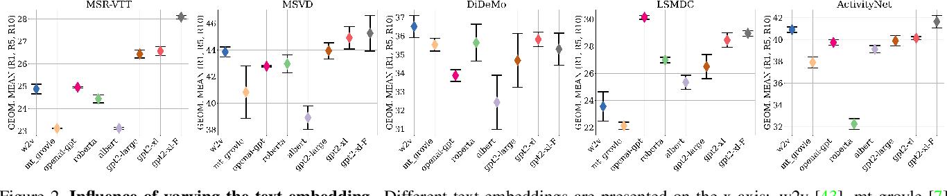 Figure 3 for TEACHTEXT: CrossModal Generalized Distillation for Text-Video Retrieval