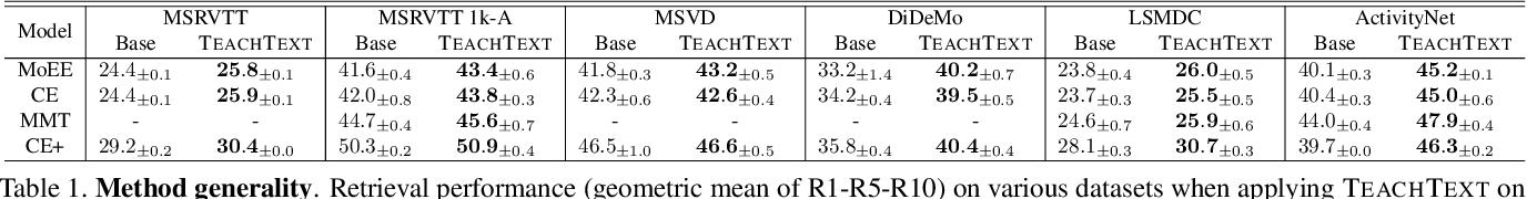 Figure 2 for TEACHTEXT: CrossModal Generalized Distillation for Text-Video Retrieval